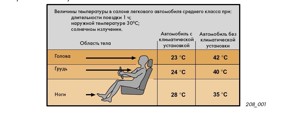 Кондиционеры и климат контроль