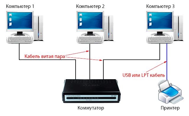 Как сделать сеть двух компьютеров