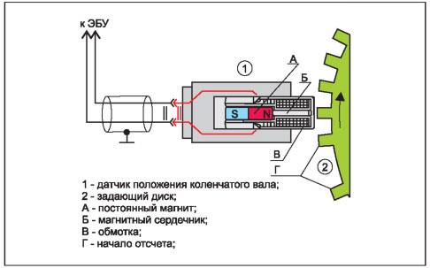 6 показано устройство ДПКВ.