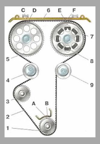 2 - зубчатый ремень;