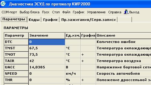Диагностика и коды ошибок комбинации приборов Лада