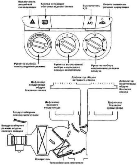 Системы вентиляции, отопления