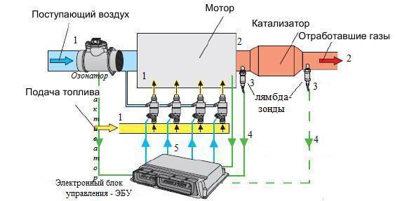 Как работает лямбда зонд?