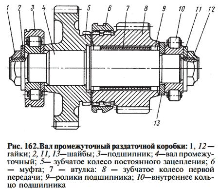 КамАЗ (КамАЗ-5320, КамАЗ-