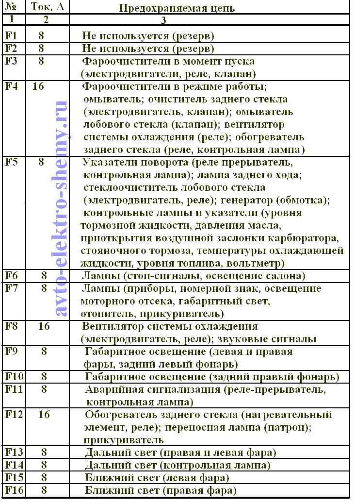 Предохранители параметры и