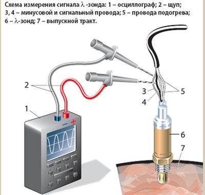 Лямбда-зонд (датчик кислорода)