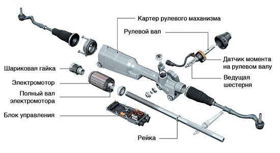 Ремонт рулевой рейки приора с эур