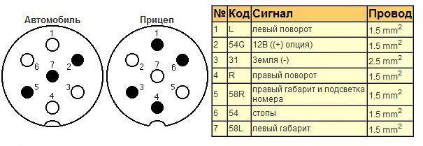 Схема соединений фаркопа: