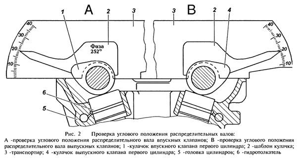 Транспортир для регулировки фаз грм змз 406 своими руками