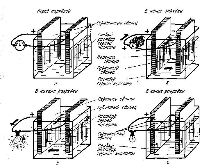 Электрооборудование Киа