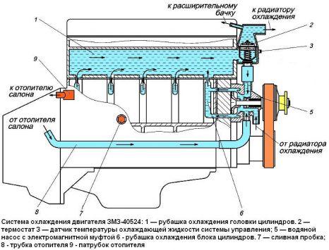 двигателя ЗМЗ-40524