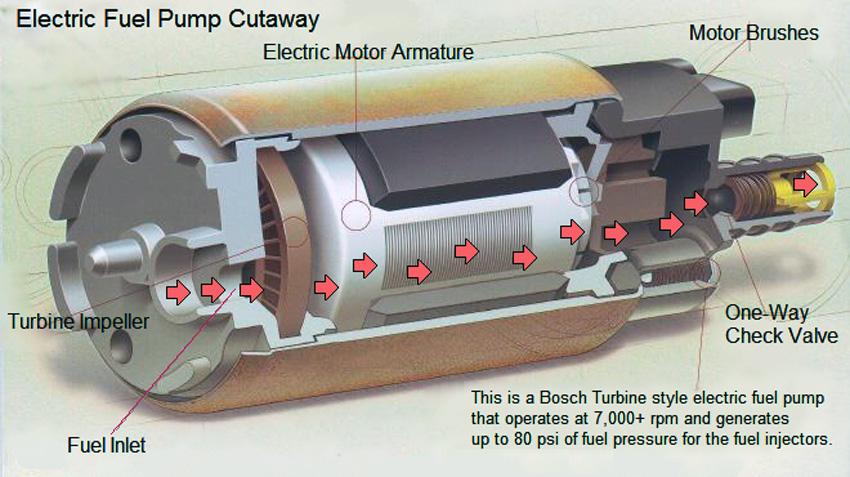 Фото №8 - топливный насос ВАЗ 2110 устройство