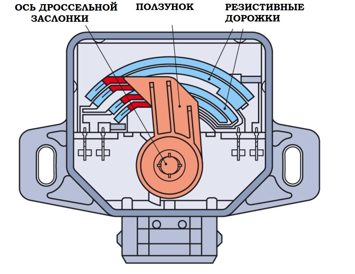 Фото №16 - чистка дроссельной заслонки заслонки ВАЗ 2110