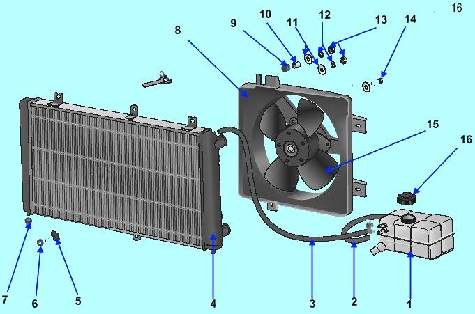 3 – отопителя радиатора