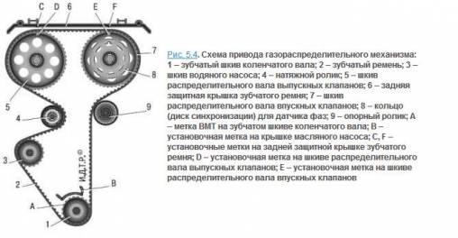 ролика и ремня привода ГРМ