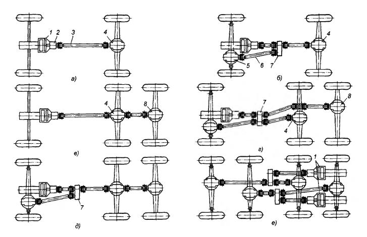 Схемы трансмиссий автомобилей: