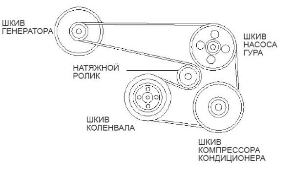 схема расположения ремня