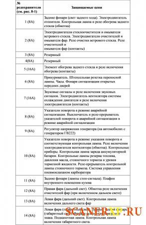 Ваз 2107. схемы
