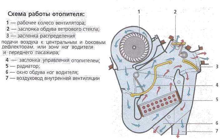 F.A.Q Система отопления и