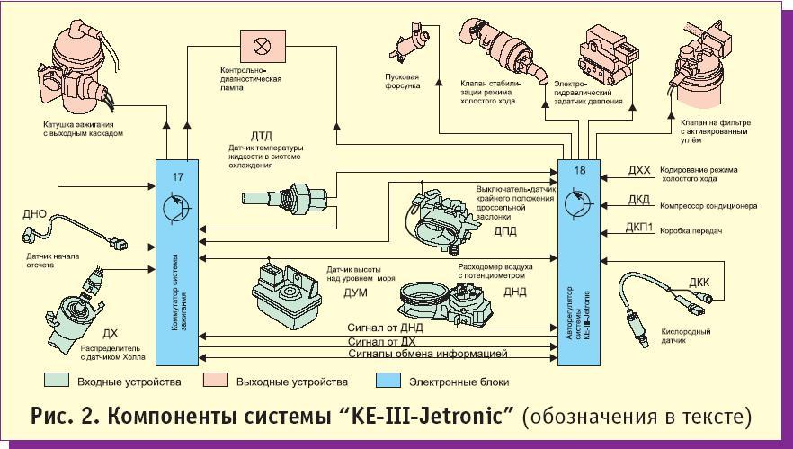 БЕНЗИНА KE-Jetronic