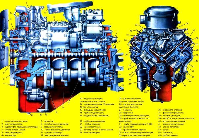 Двигатель автомобиля Урал