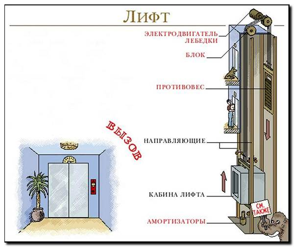 image003 1 Как устроен лифт